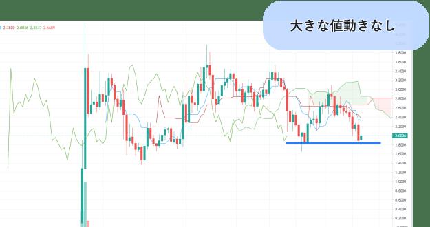 仮想通貨セーフパルのチャート画像