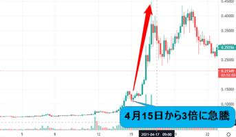 ドージコインのチャート画像