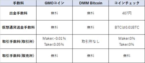 GMOコインと国内取引所の手数料比較