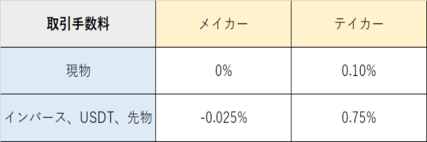 bybitの取引手数料