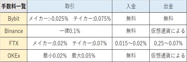 bybitと他取引所の手数料比較