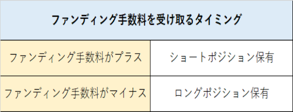 bybitのファンディング手数料