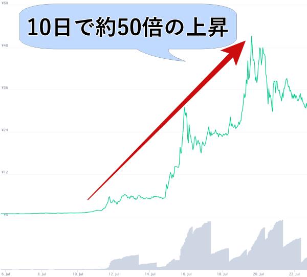 binamonのチャート画像