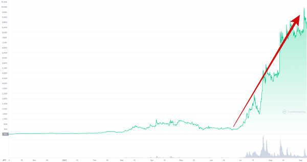 AXSのチャート画像