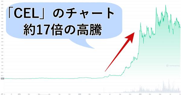 仮想通貨セルシウスのチャート画像